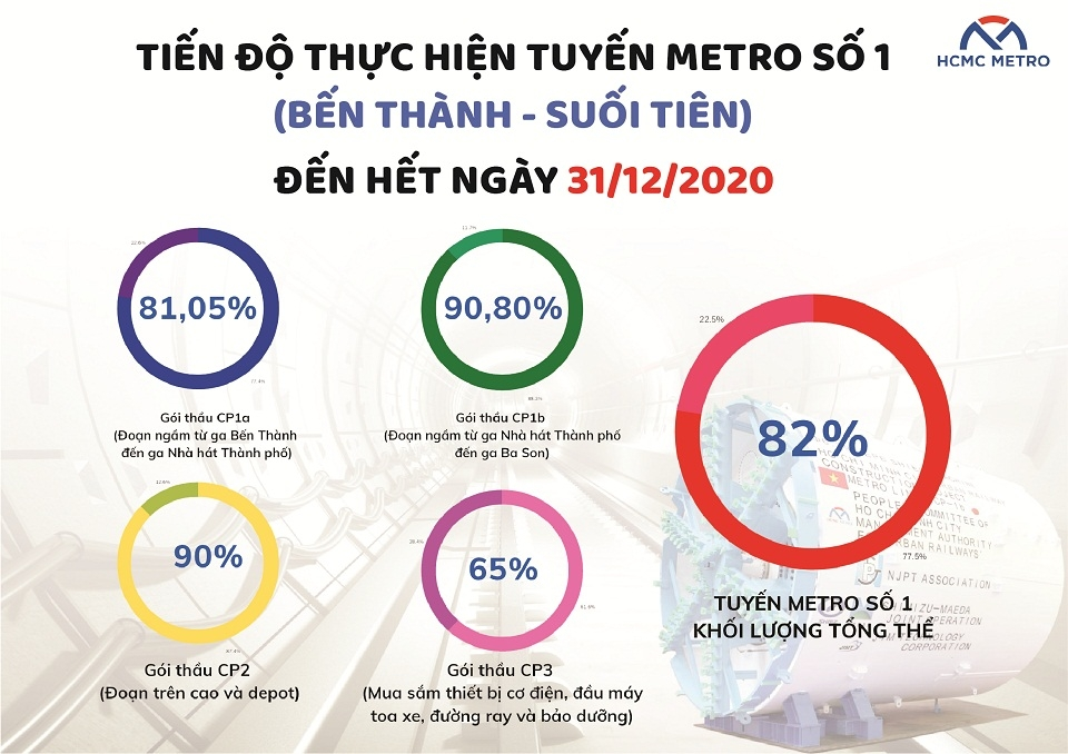 Tuyến Metro số 1 Bến Thành - Suối Tiên lại xin lùi thời gian đến 2024