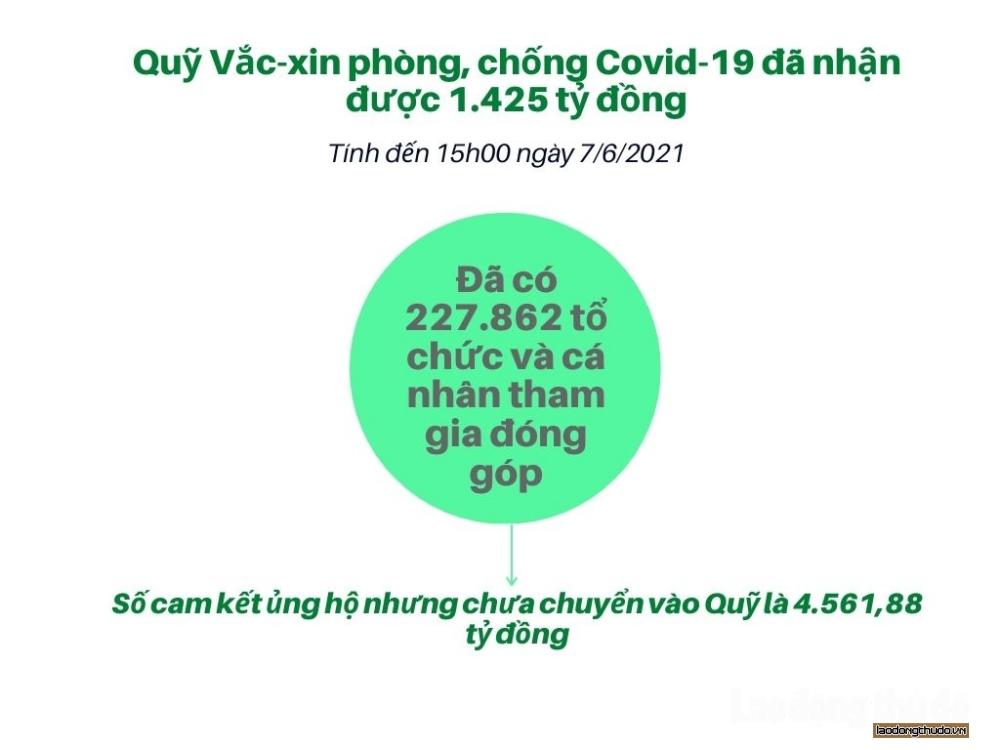 Quỹ Vắc xin phòng, chống Covid-19 đã nhận được 1.425 tỷ đồng