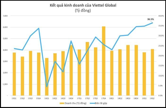 Lợi nhuận quý 2 của Viettel Global (VGI) tăng vọt, vượt 1.000 tỷ đồng