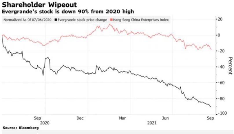 cổ phiếu vá trái phiếu Evergrande giảm không phanh trong tháng qua. Nguồn: Bloomberg
