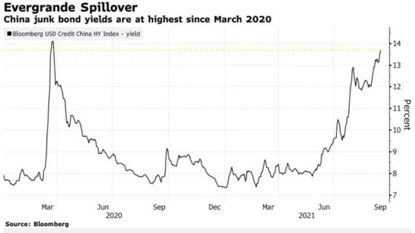 Hiện tượng Evergrande có tác động dây chuyền lên thị trường BĐS và tài chính toàn cầu?