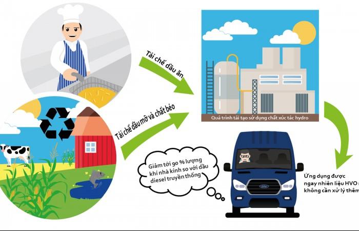 Ford Transit có thể sử dụng nhiên liệu tái chế từ dầu ăn