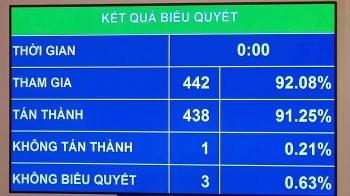 Quốc hội thông qua Nghị quyết số lượng đại biểu chuyên trách Hội đồng nhân dân thành phố Hà Nội
