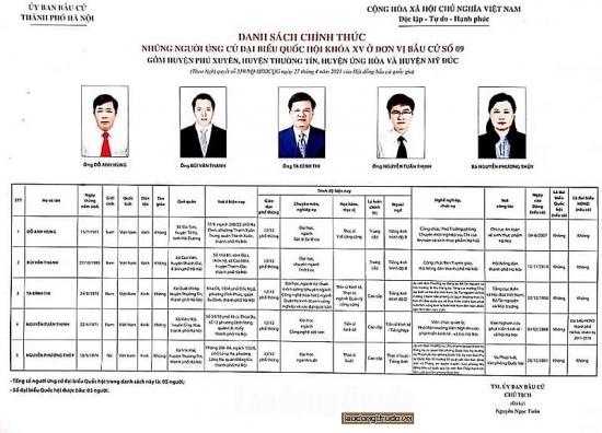 5 ứng cử viên đại biểu Quốc hội khóa XV tại đơn vị bầu cử số 9 thành phố Hà Nội