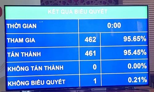 95,45% đại biểu Quốc hội bấm nút thông qua Hiệp định Bảo hộ đầu tư giữa Việt Nam và châu Âu