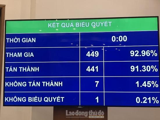 441 đại biểu tán thành thông qua Luật Thanh niên (sửa đổi)