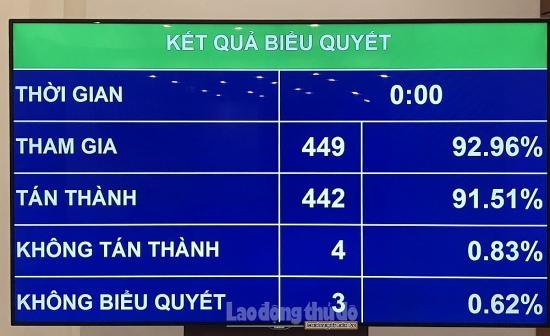Quốc hội  thông qua Nghị quyết về cơ chế tài chính- ngân sách đặc thù cho Hà Nội