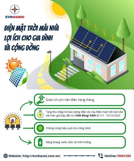 """Lắp đặt Điện mặt trời áp mái nhà: Người dân có thể """"bán điện"""" lại cho """"Nhà đèn"""""""