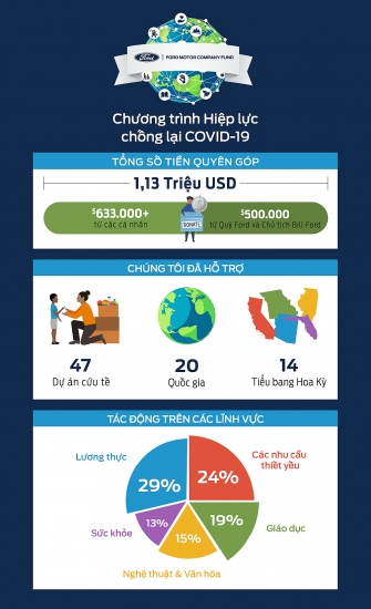 Tập đoàn Ford Motor gây quỹ hơn 1 triệu USD hỗ trợ ứng phó dịch Covid-19