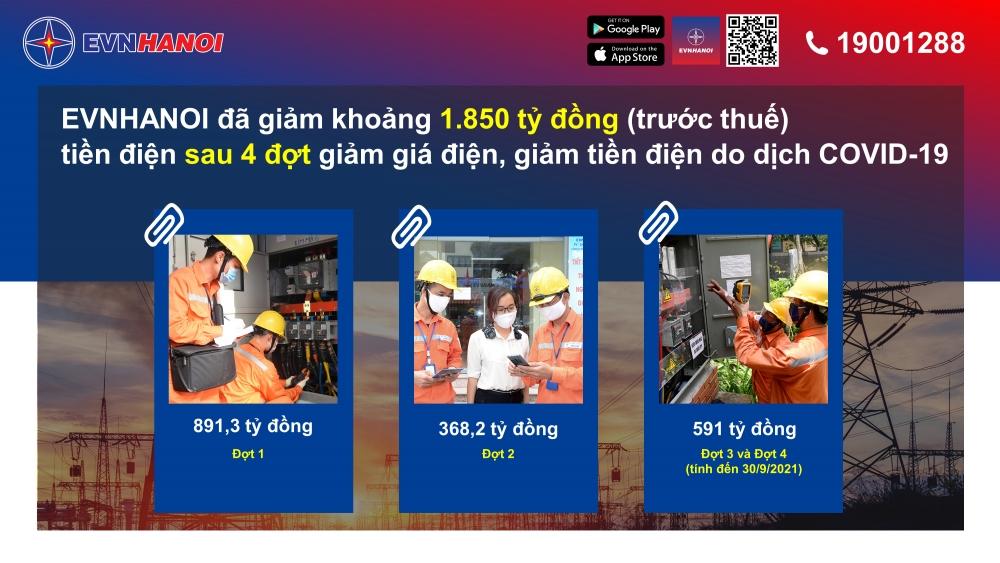 EVN Hà Nội đã giảm 1.850 tỷ đồng tiền điện cho khách hàng trong 4 đợt