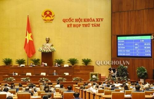 88,2% đại biểu Quốc hội tán thành thông qua