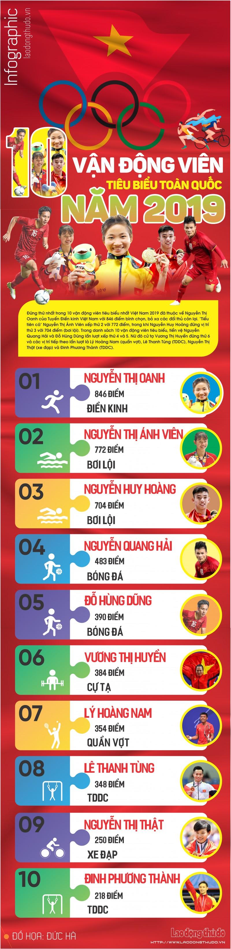 infographic 10 van dong vien tieu bieu toan quoc nam 2019
