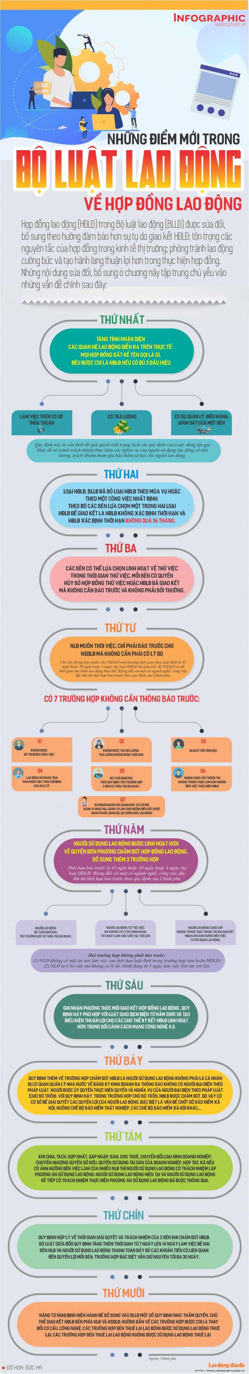 infographic nhung diem moi trong bo luat lao dong ve hop dong lao dong