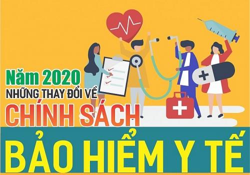Infographic: Những thay đổi về chính sách bảo hiểm y tế năm 2020
