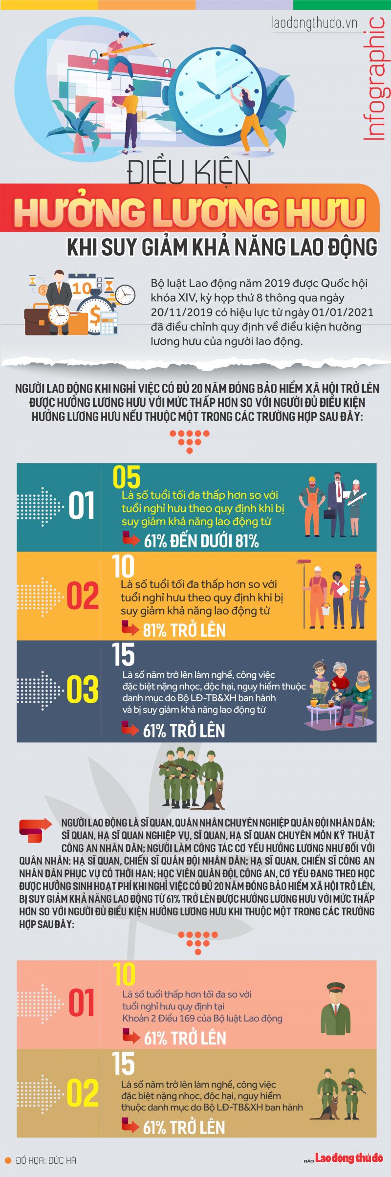 infographic dieu kien huong luong huu khi suy giam kha nang lao dong