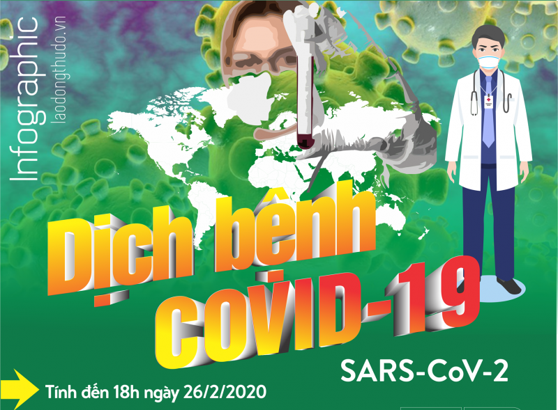 Infographic: Cập nhật tình hình dịch COVID-19 ngày 26/2: Hàn Quốc tăng lên 1.261 ca nhiễm, 12 người tử vong