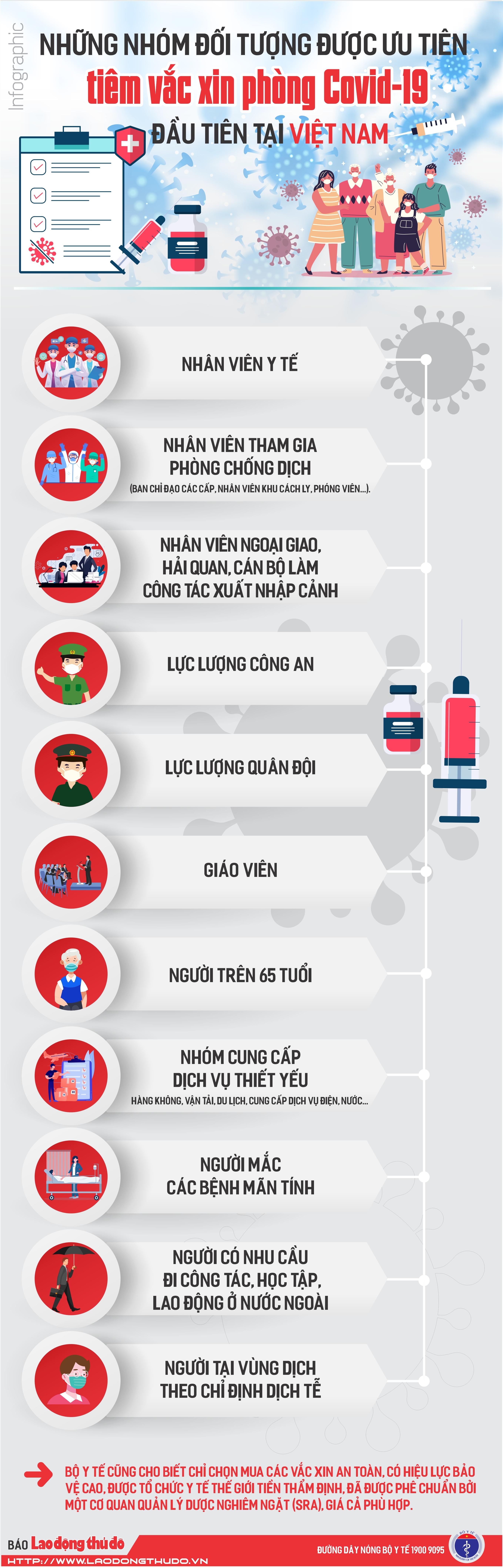 [INFOGRAPHIC] Những nhóm đối tượng được ưu tiên tiêm vắc xin phòng Covid-19 đầu tiên tại Việt Nam