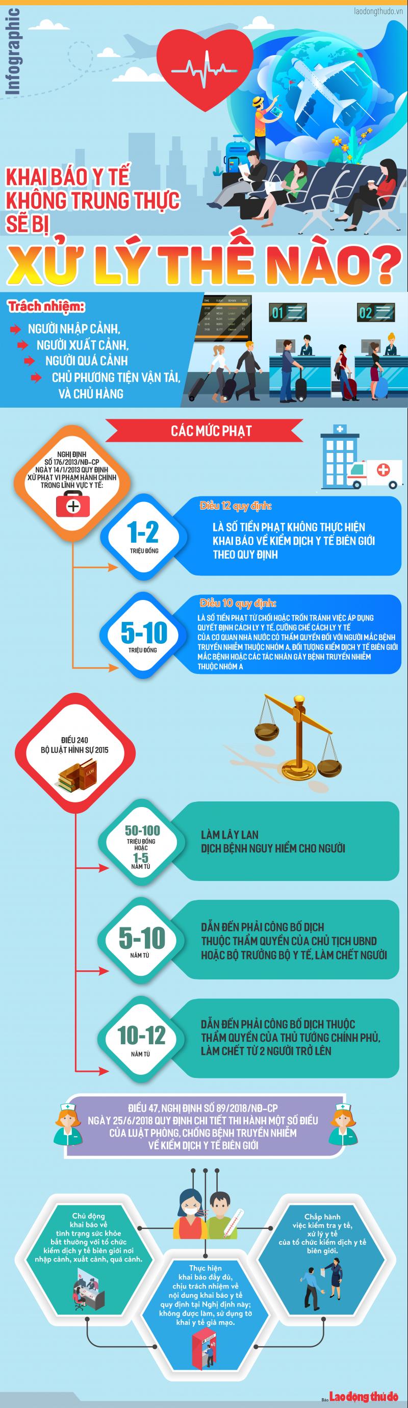 infographic khai bao y te khong trung thuc muc do xu phat the nao