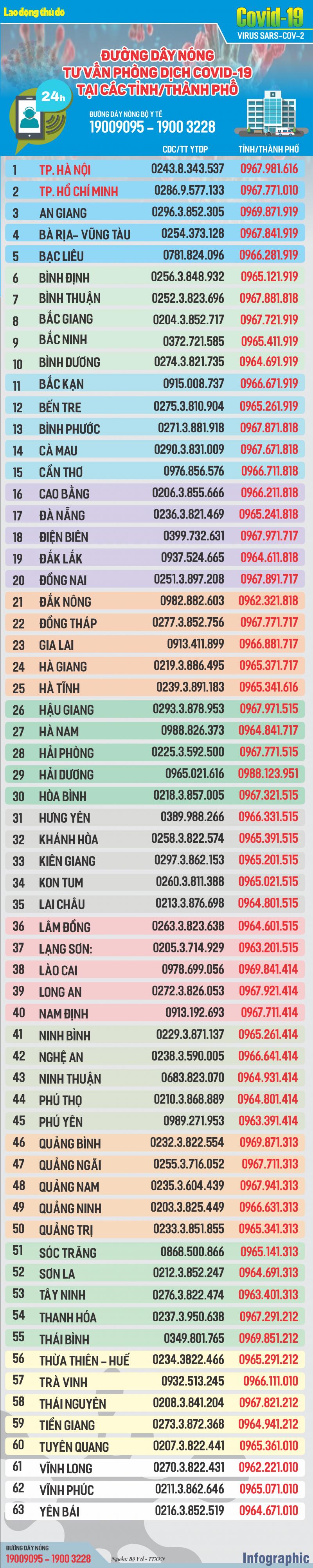 infographic duong day nong tu van phong chong dich covid 19 tai cac tinh thanh pho