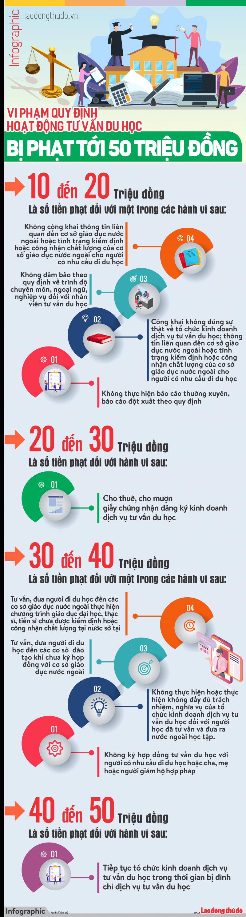 infographic vi pham quy dinh hoat dong tu van du hoc bi phat toi 50 trieu dong