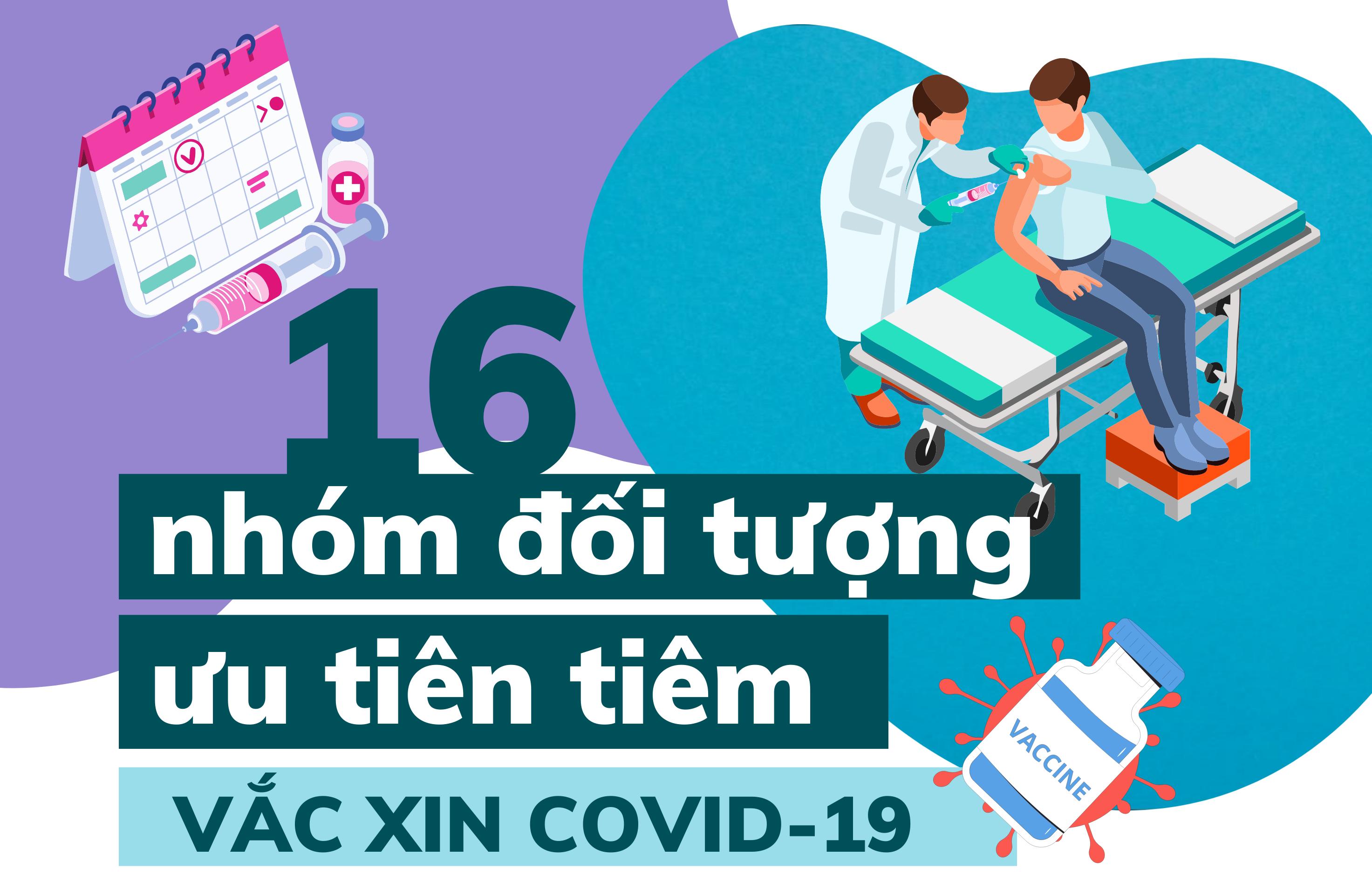 [Infographic] 16 nhóm đối tượng ưu tiên tiêm vắc xin Covid-19