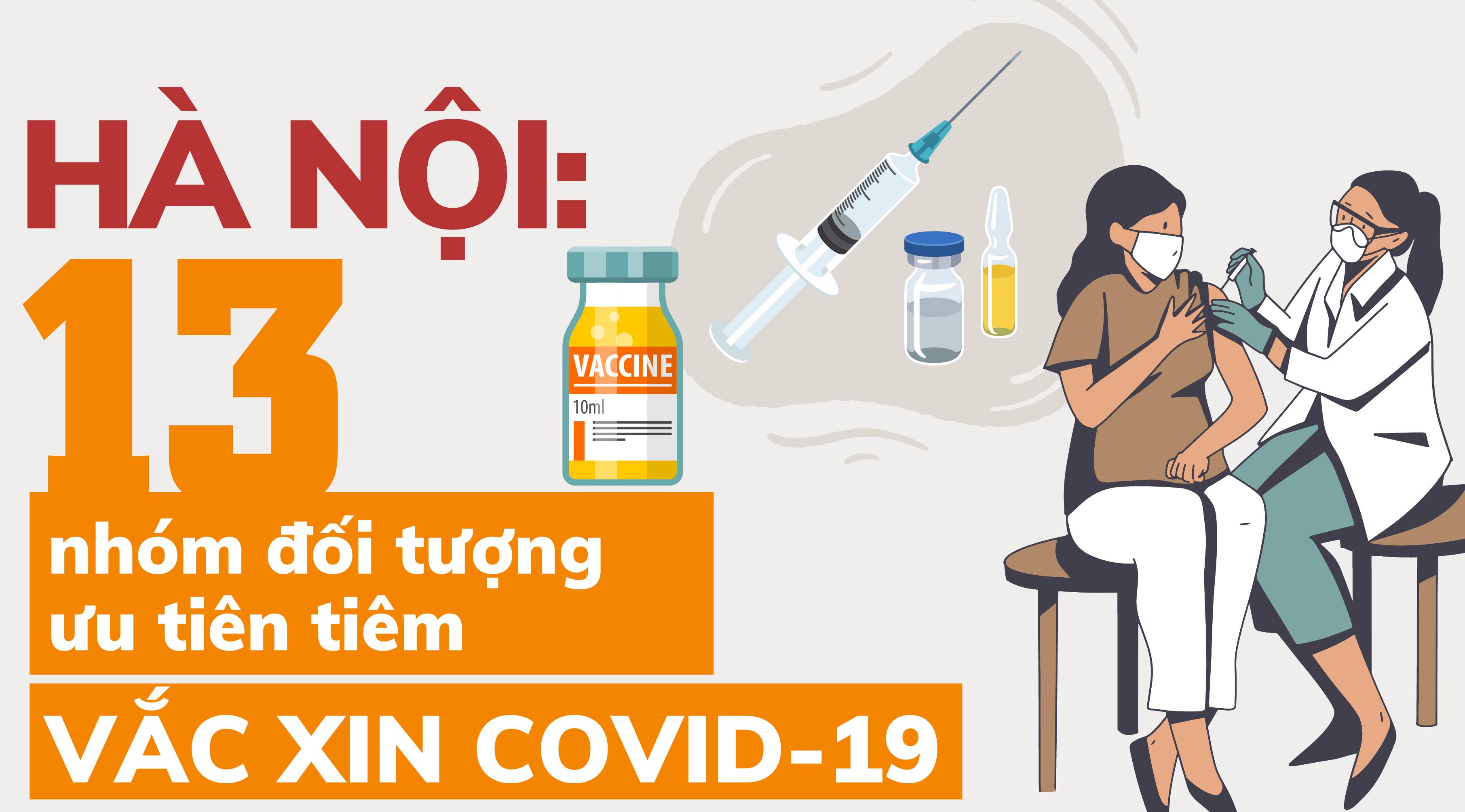 [Infographic] Hà Nội: 13 nhóm đối tượng được ưu tiên tiêm vắc xin Covid-19