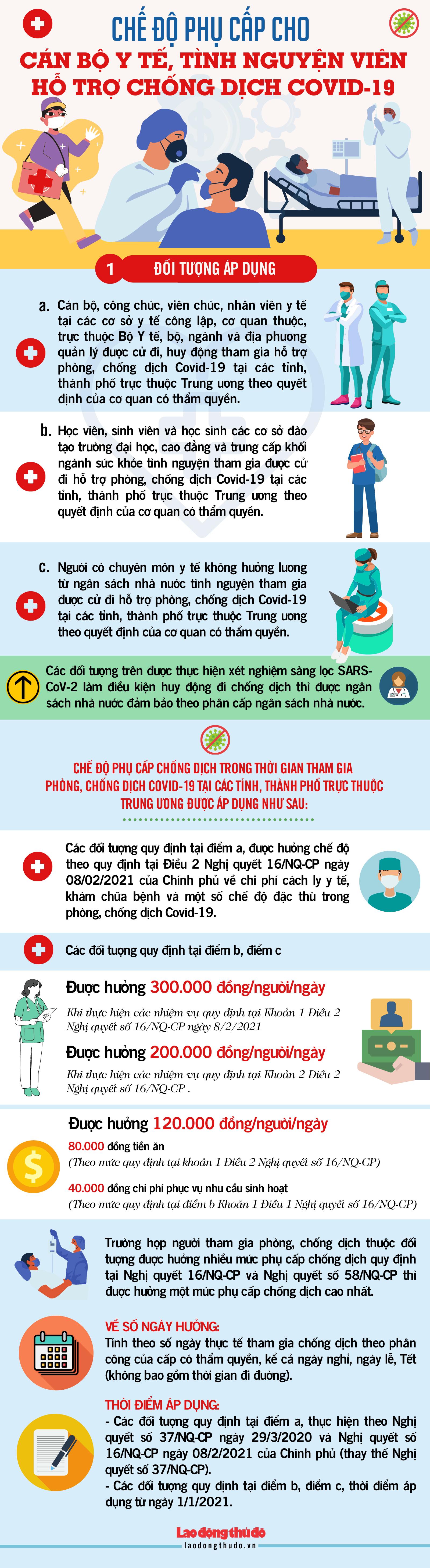 [Infographic] Chế độ phụ cấp cho cán bộ y tế, tình nguyện viên hỗ trợ chống dịch Covid-19