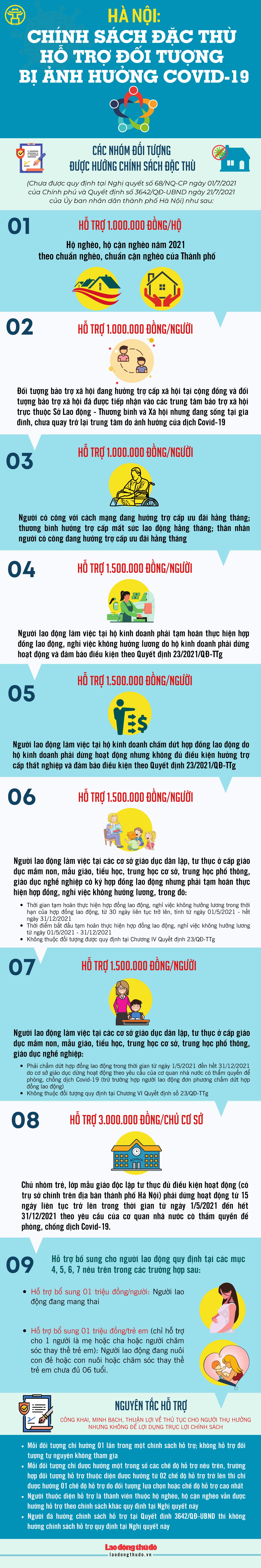 [Infographic] Hà Nội: Chính sách đặc thù hỗ trợ đối tượng bị ảnh hưởng Covid-19