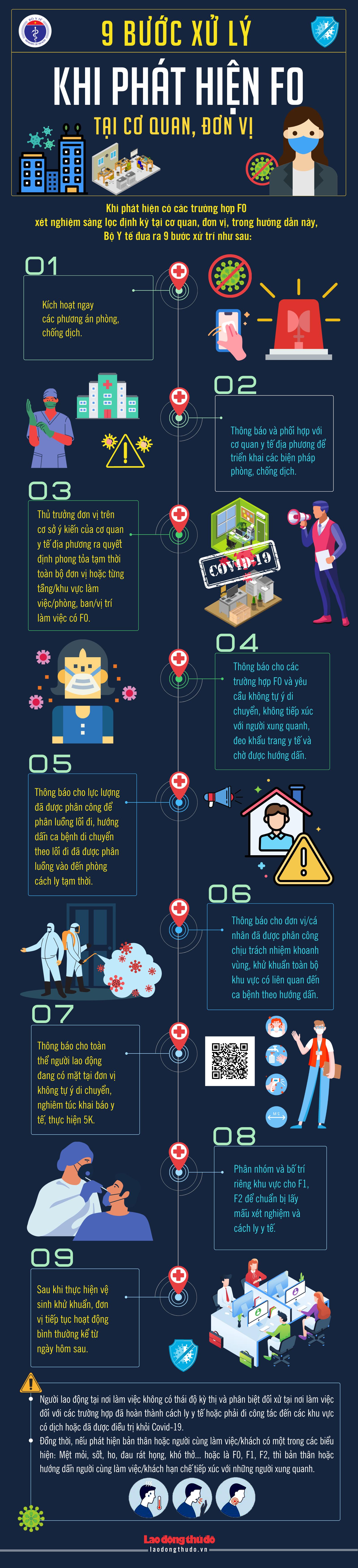 [Infographic] 9 bước xử lý khi phát hiện F0 tại cơ quan, đơn vị