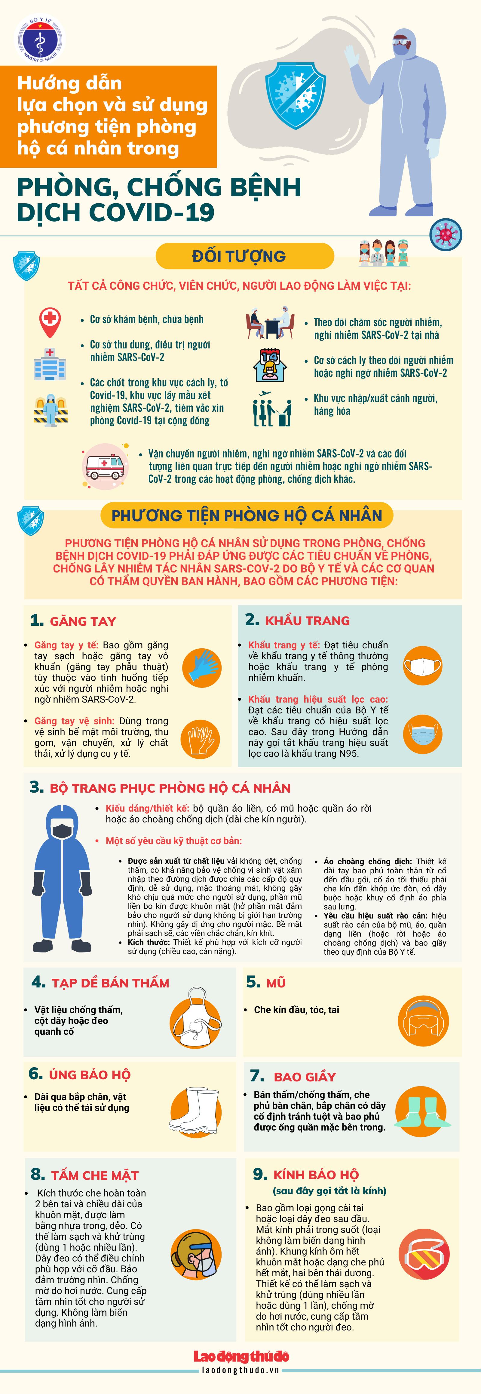 [Infographic] Hướng dẫn lựa chọn và sử dụng phương tiện phòng hộ cá nhân trong phòng, chống bệnh dịch Covid-19
