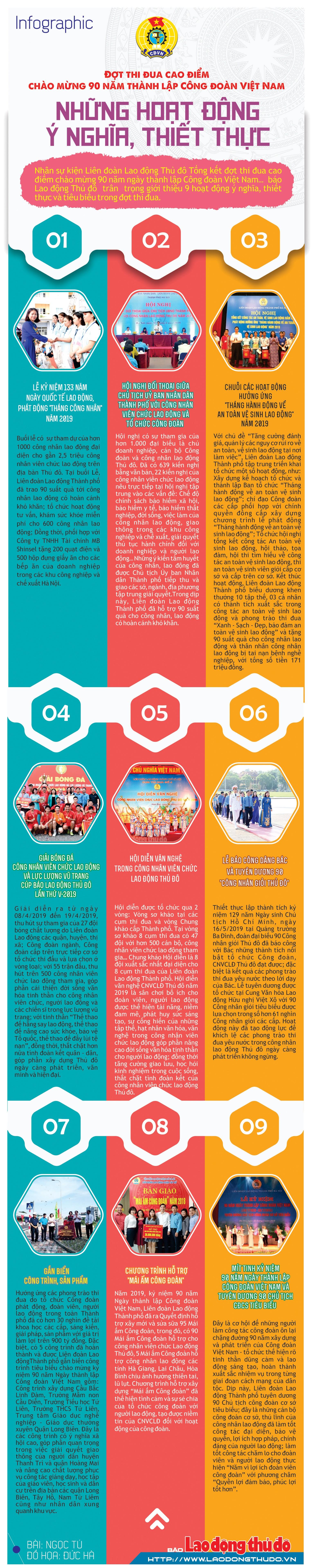 infographic thi dua cao diem chao mung 90 nam thanh lap cong doan viet nam