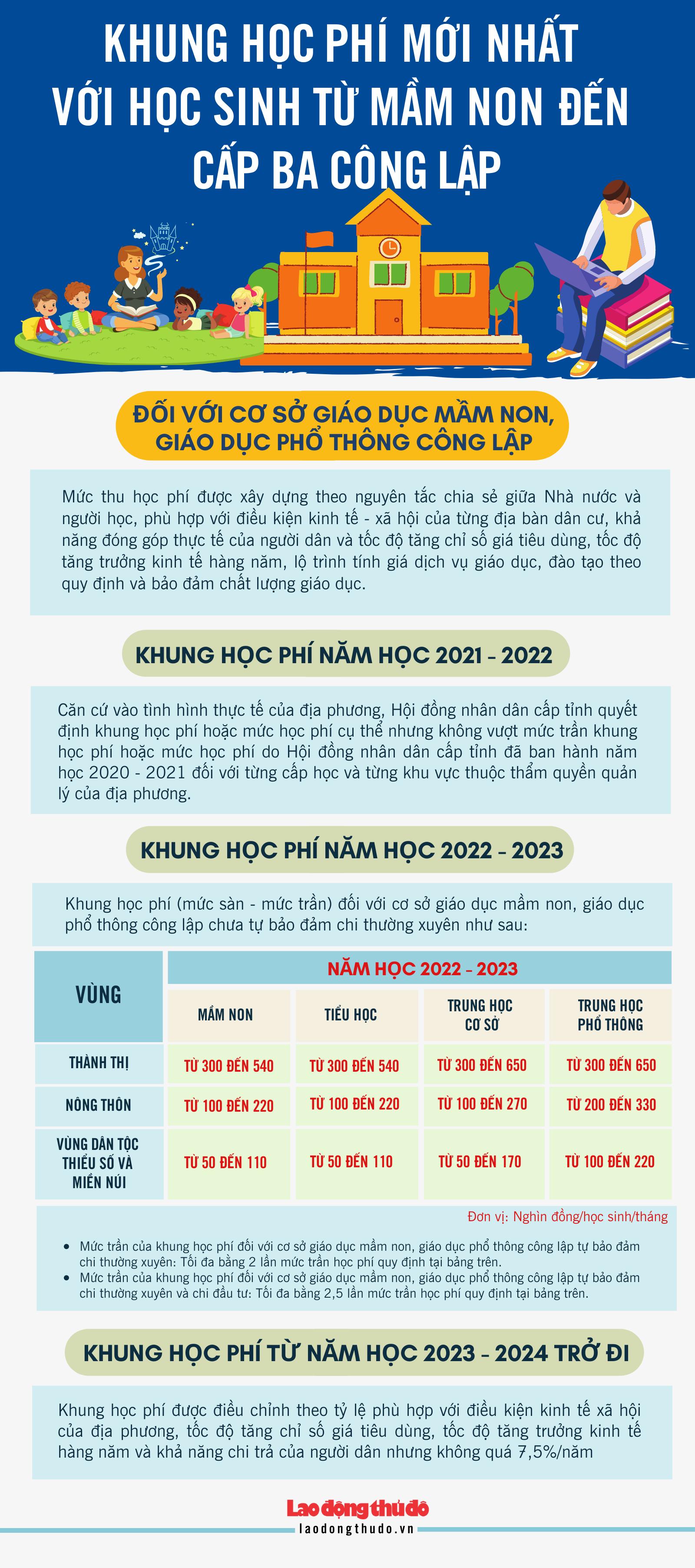 [Infographic] Khung học phí mới nhất với học sinh từ mầm non đến cấp ba công lập
