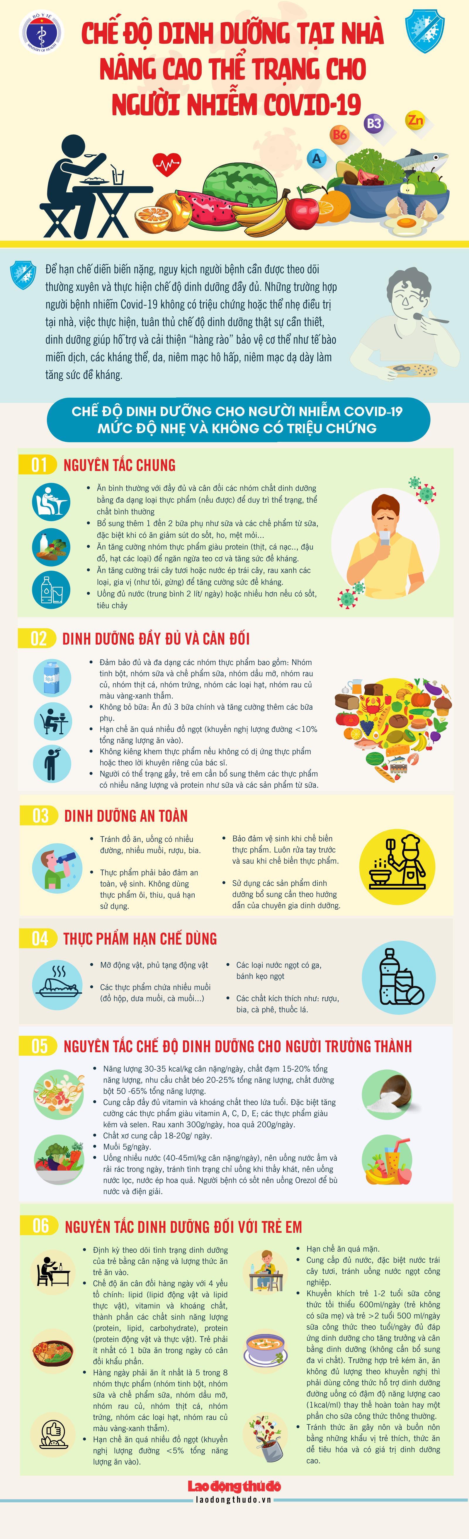 [Infographic] Chế độ dinh dưỡng tại nhà nâng cao thể trạng cho người nhiễm Covid-19