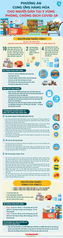 [Infographic] Phương án cung ứng hàng hóa cho người dân tại 3 vùng phòng, chống Covid-19