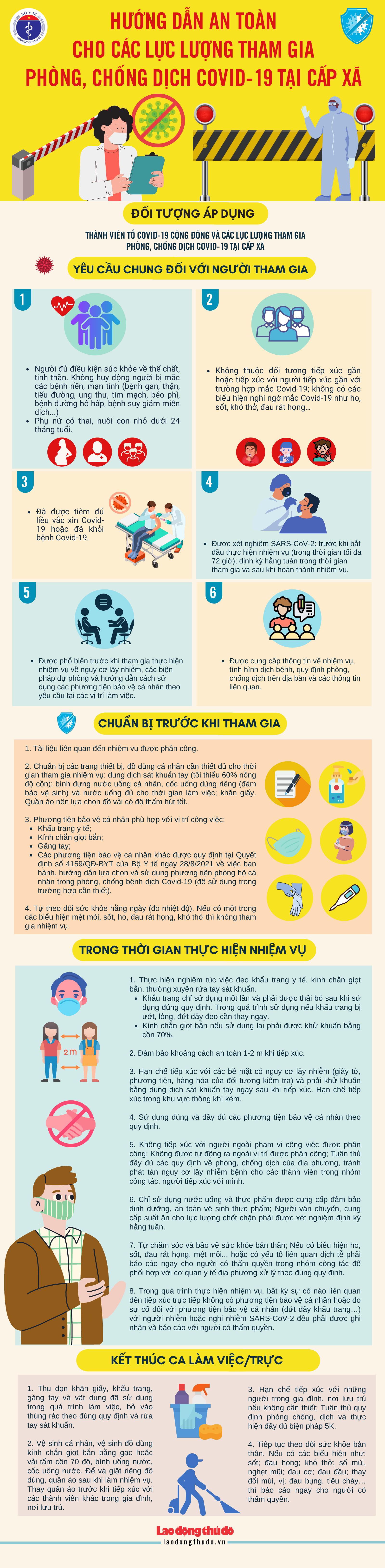 [Infographic] Hướng dẫn an toàn cho các lực lượng tham gia phòng, chống dịch Covid-19 tại cấp xã