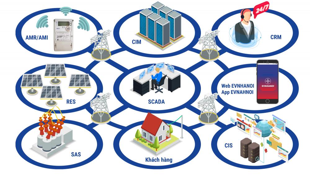 Ứng dụng công nghệ lưới điện thông minh Smart grid