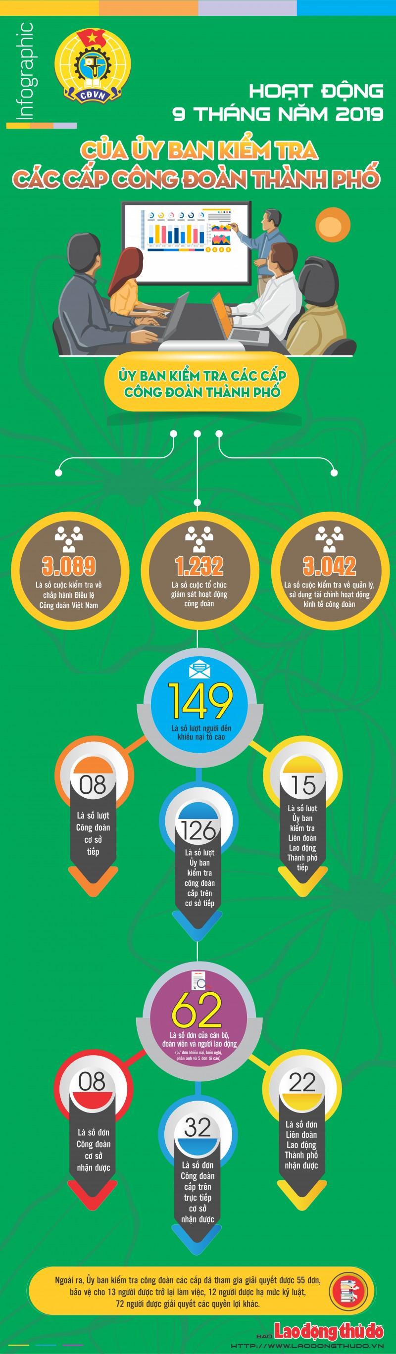 infographic tren 3000 cuoc kiem tra ve chap hanh dieu le cong doan viet nam