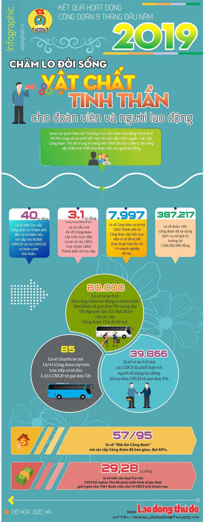 infographic cham lo doi song vat chat tinh than cho doan vien va nguoi lao dong