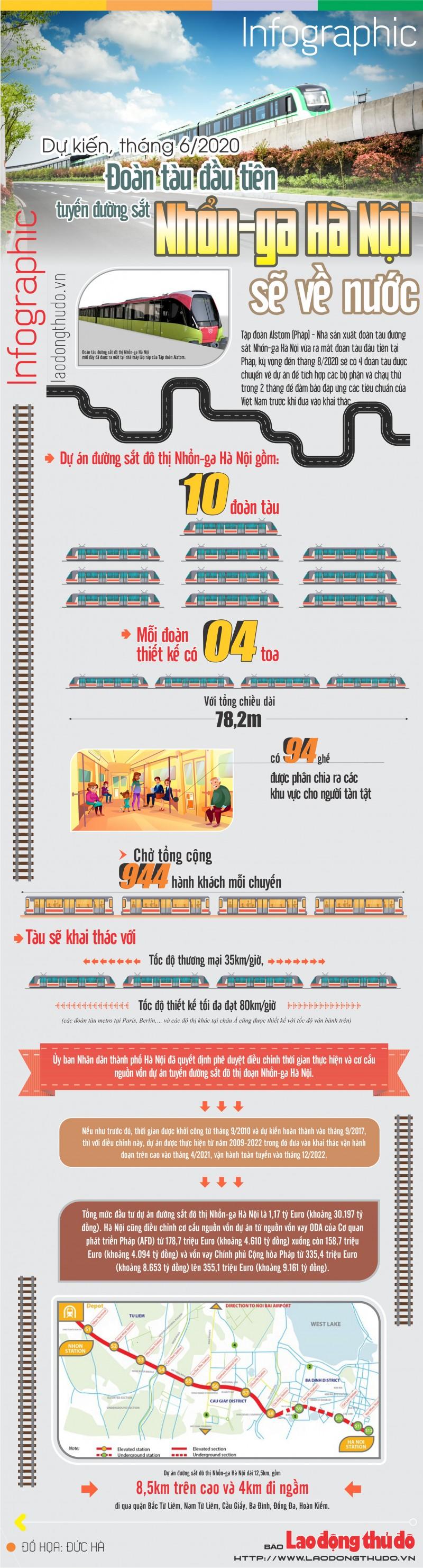 infographic du kien thang 62020 doan tau dau tien cua tuyen duong sat nhon ga ha noi se ve nuoc