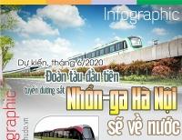 Infographic: Dự kiến tháng 6/2020 đoàn tàu đầu tiên của tuyến đường sắt Nhổn- ga Hà Nội sẽ về nước
