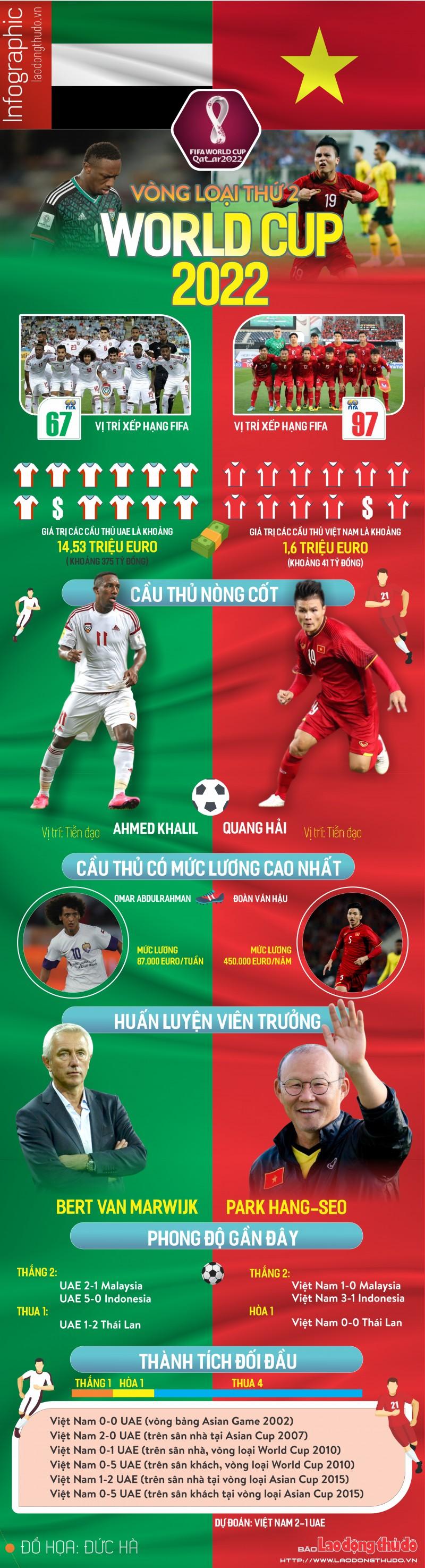 infographic tuyen viet nam uae qua nhung thong so