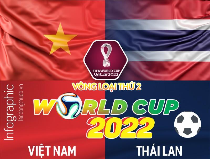 Infographic: Vòng loại World Cup 2022 - Trận Việt Nam và Thái Lan qua những con số
