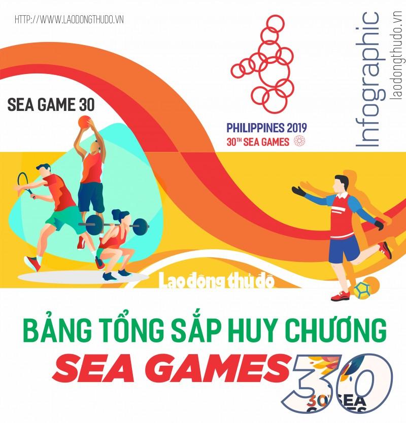 Infographic: Việt Nam vững chắc vị trí số 2 tại SEA Games 30