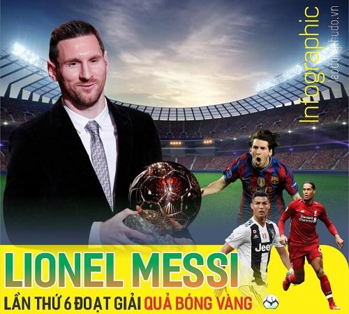 """Infographic: Siêu sao Lionel Messi lần thứ 6 đoạt giải """"Quả bóng Vàng"""""""