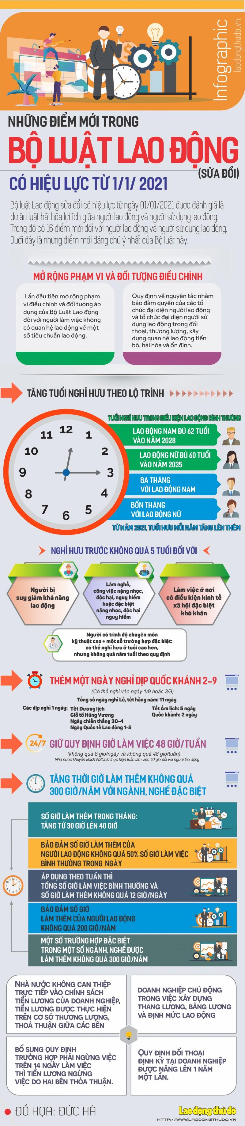 infographic nhung diem moi trong bo luat lao dong sua doi co hieu luc tu 112021