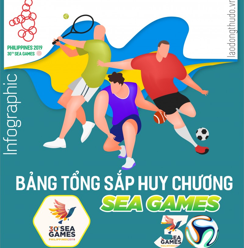 Infographic: Bảng xếp hạng SEA Games 30 - Việt Nam vượt xa Thái Lan