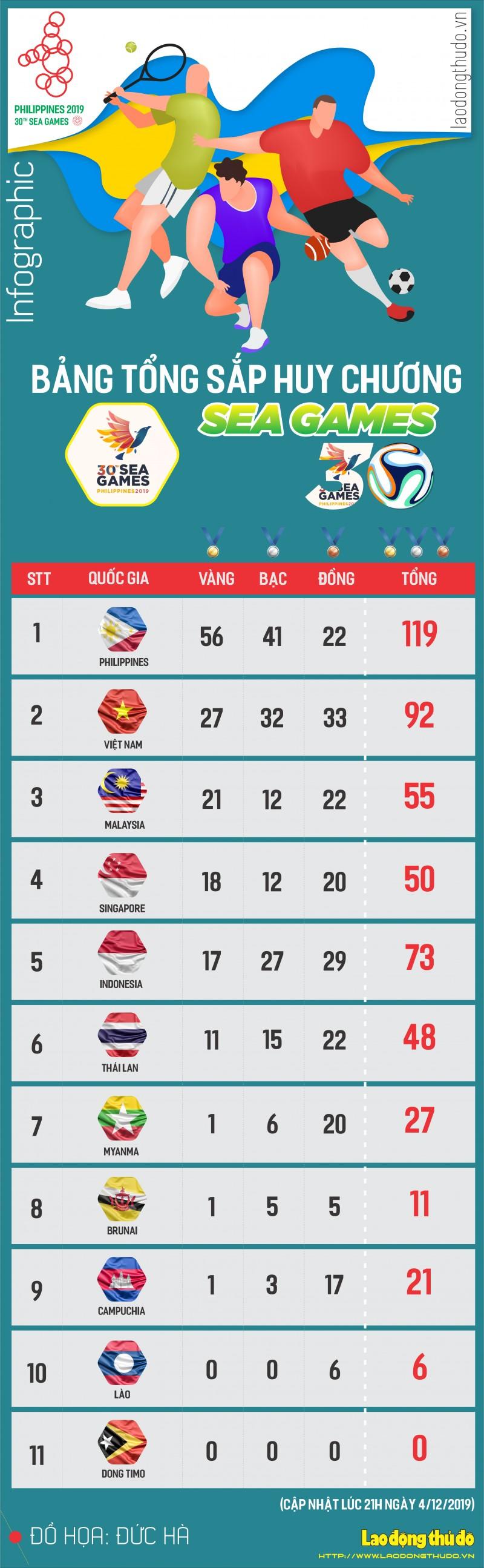 infographic bang xep hang sea games 30 viet nam vuot xa thai lan