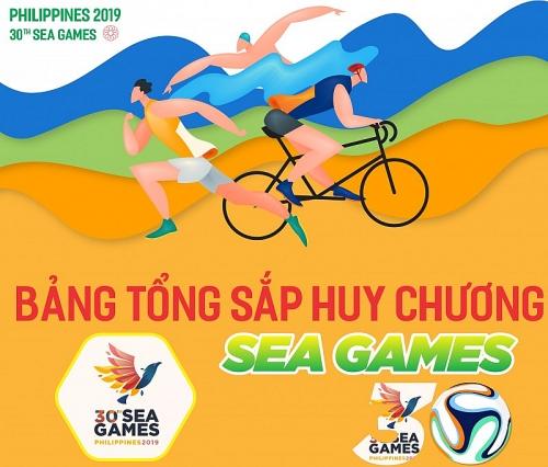 Infographic: Việt Nam giữ vững vị trí thứ 2 trên bảng xếp hạng SEA Games 2019