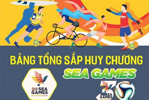 Infographic: Việt Nam tụt xuống vị trí thứ 3 trên bảng xếp hạng SEA Games 30