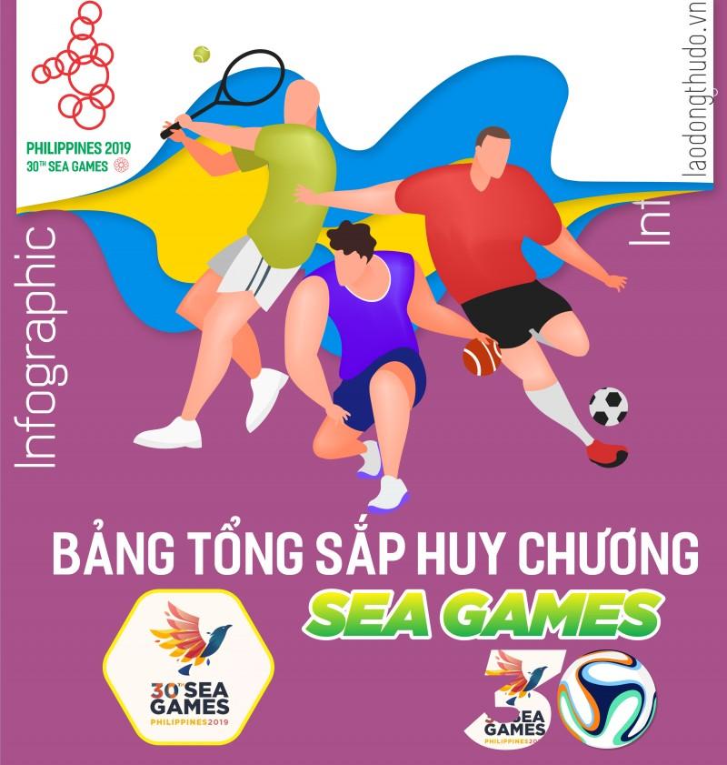 Infographics: Bảng xếp hạng SEA Games 30, Thể thao Việt Nam giành thêm 8 tấm HCV